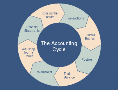 Understand accounting cycle before getting help from a Malaysia accounting company